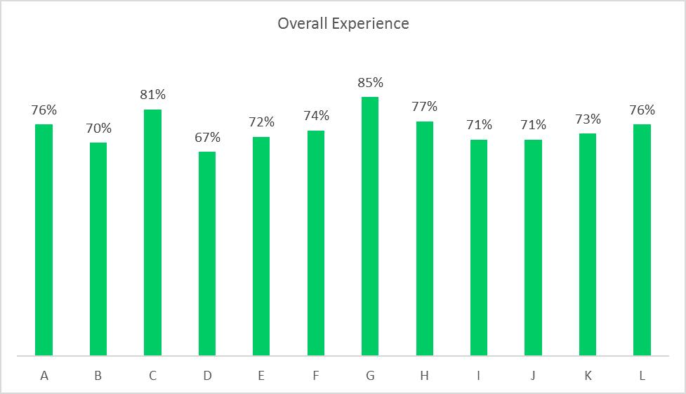 Survey Experience