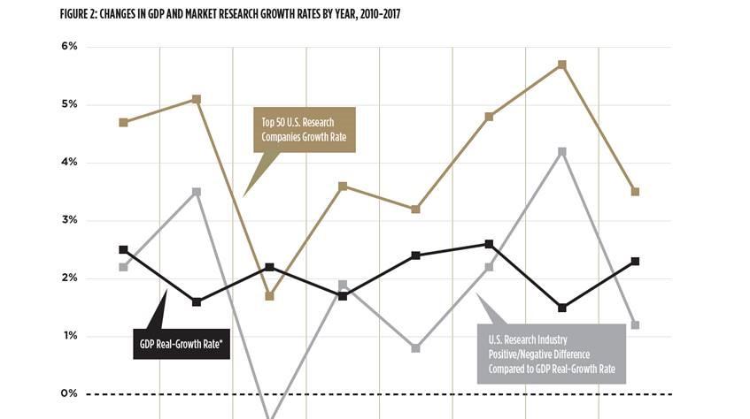 Is Market Research in a Bull or a Bear Market? - EMI